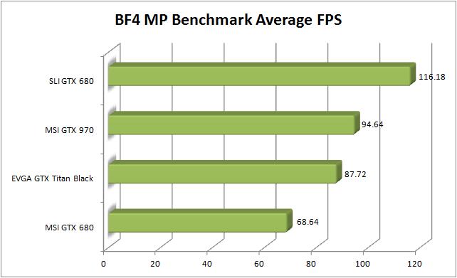 MSI GTX 970 Review - BF4 Average FPS