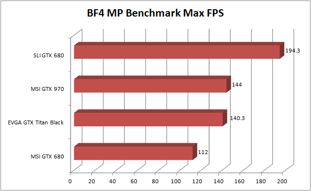 MSI GTX 970 Review - BF4 Max FPS
