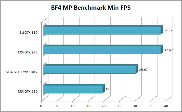 MSI GTX 970 Review - BF4 Min FPS