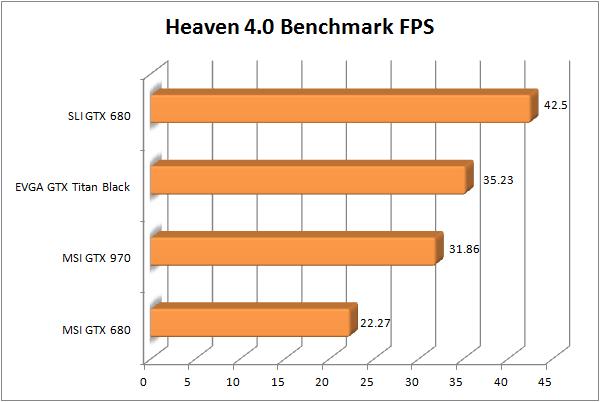 MSI GTX 970 Review - Heaven Bench FPS