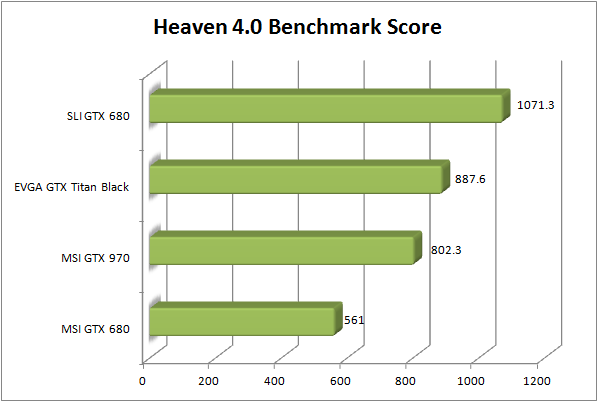 MSI GTX 970 Review - Heaven Bench Score
