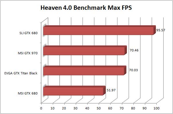 MSI GTX 970 Review - Heaven Max FPS