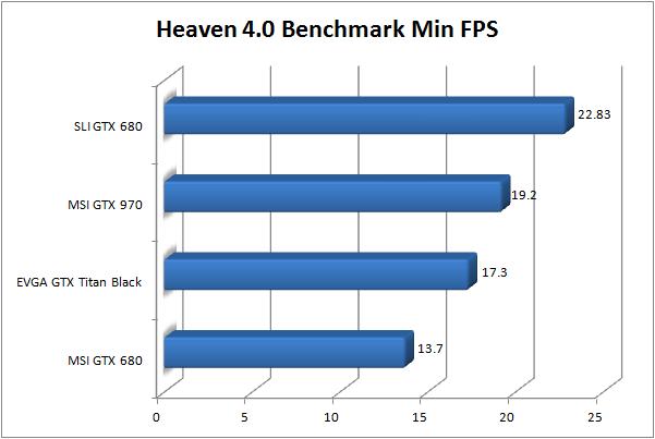 MSI GTX 970 Review -Heaven Min FPS