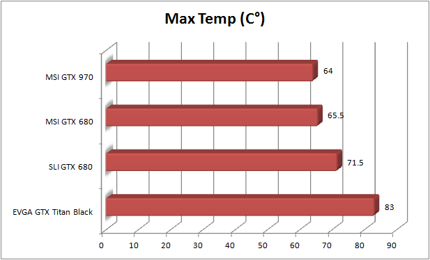 MSI GTX 970 Review - Max temp