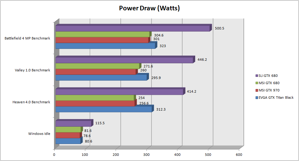 MSI GTX 970 Review - Power Draw