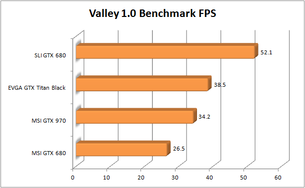 MSI GTX 970 Review - Valley Bench FPS