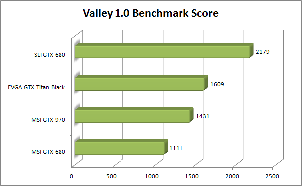 MSI GTX 970 Review - Valley Bench Score