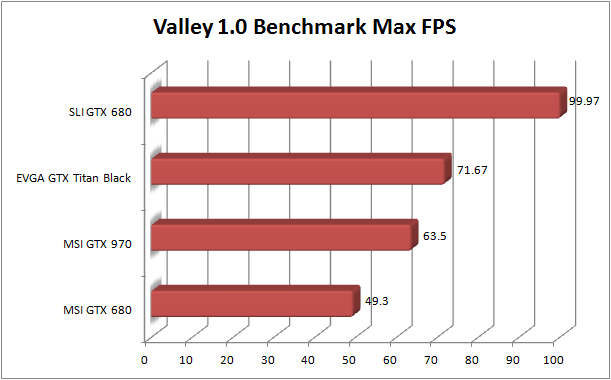 MSI GTX 970 Review - Valley Max FPS