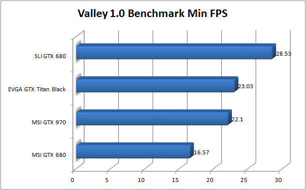 MSI GTX 970 Review - Valley Min FPS