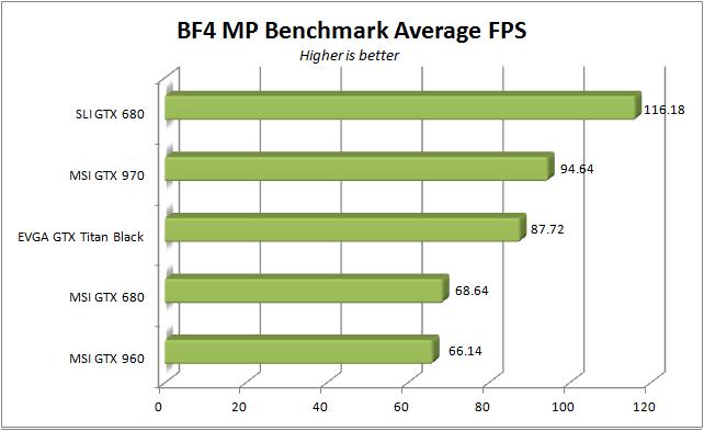 MSI GTX 960 - BF4 average fps