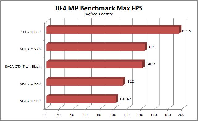 MSI GTX 960 - BF4 max fps
