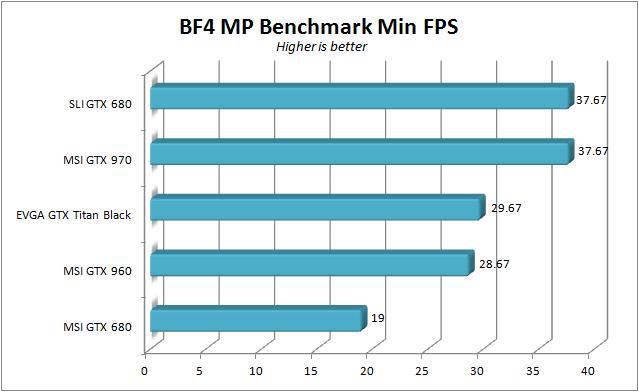 MSI GTX 960 - BF4 min fps