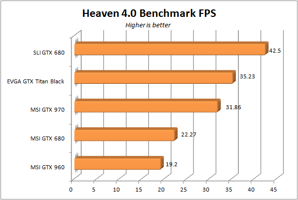 MSI GTX 960 - Heaven bench fps