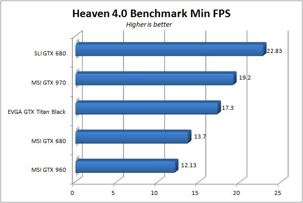 MSI GTX 960 - Heaven min fps