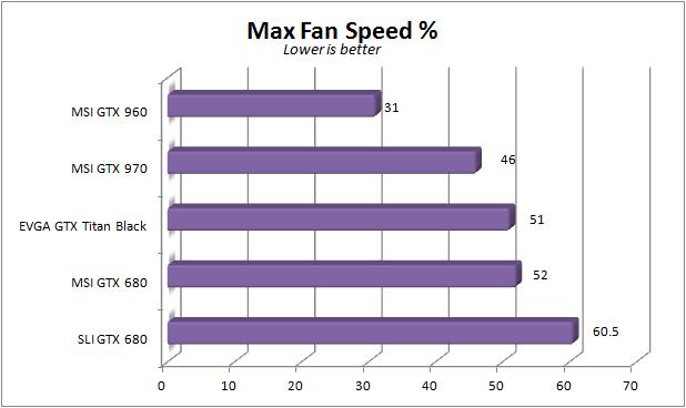 MSI GTX 960 - Max fan speed