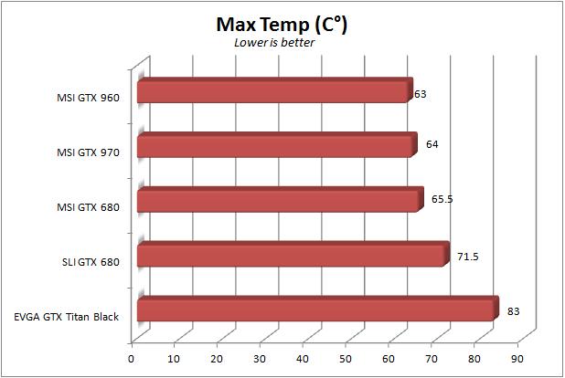 MSI GTX 960 - Max temp