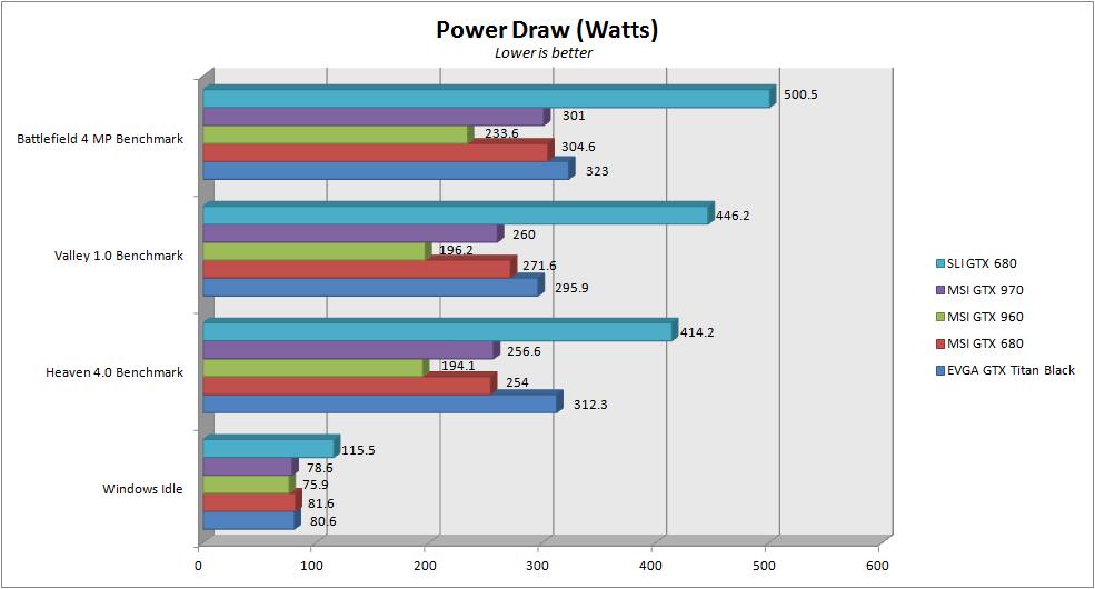 MSI GTX 960 - Power draw