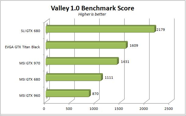 MSI GTX 960 - Valley bench score