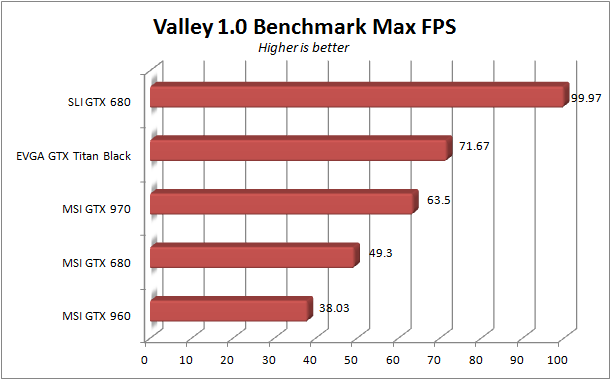 MSI GTX 960 - Valley max fps
