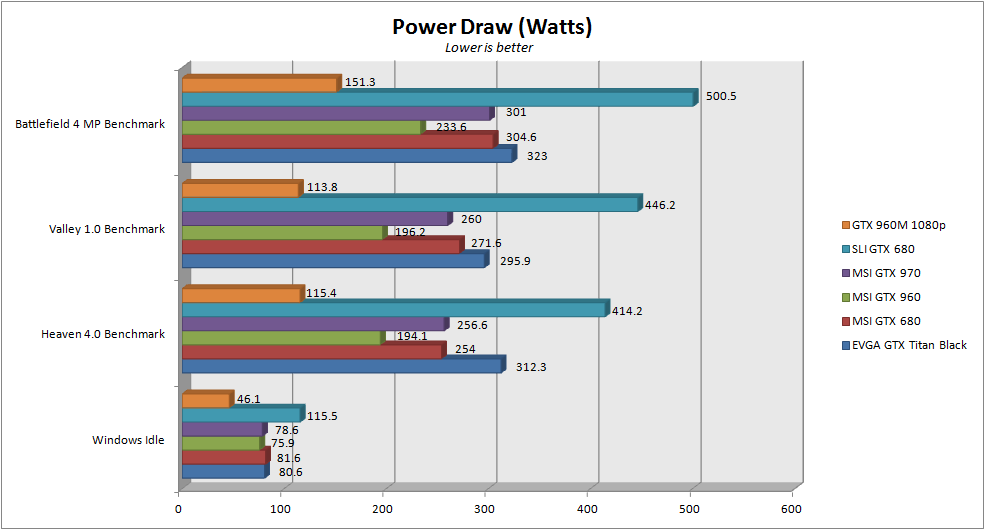 MSI 24GE 2QE - Power Draw