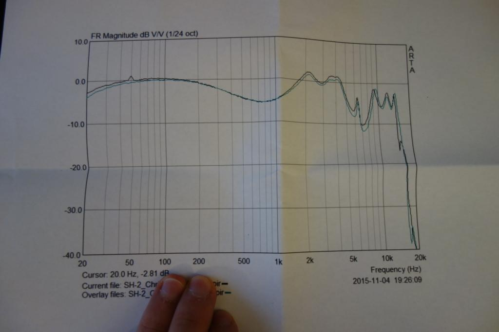 harschacoustic SH-2 - Frequency graph